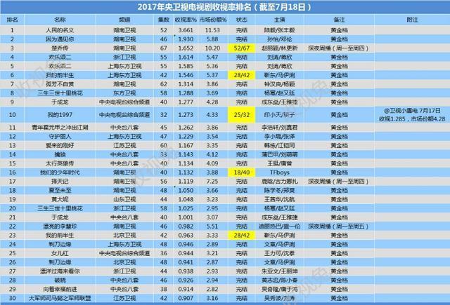 2017电视剧收视率排名,三生三世太意外,第一名